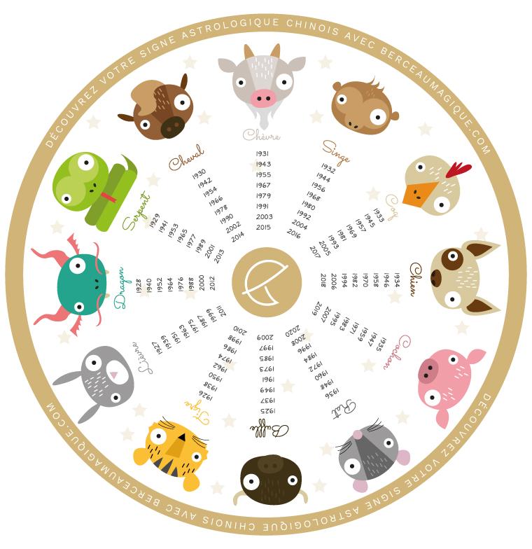 Signe astrologique chinois   Berceau Magique
