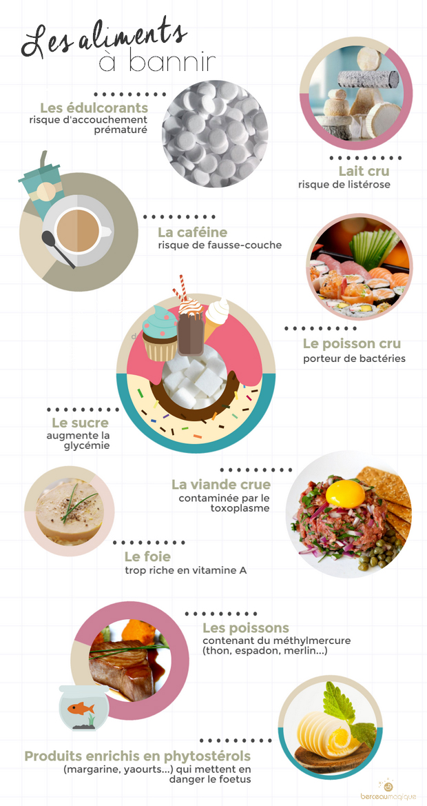 Aliments à éviter grossesse